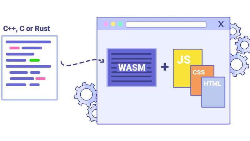 Xu hướng lập trình web 2020