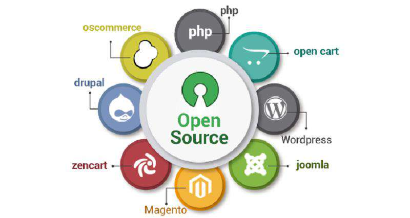 Source Code là gì?