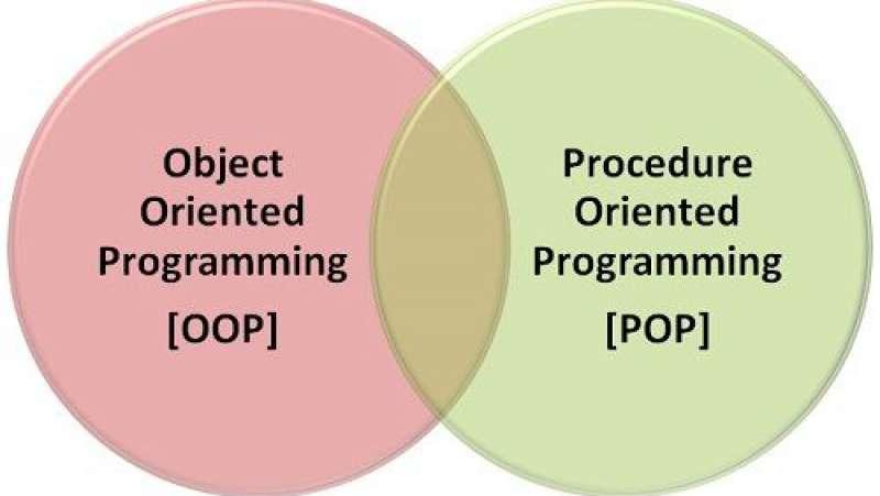 So sánh giữa lập trình hướng cấu trúc và hướng đối tượng